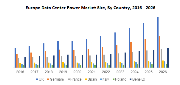 Europe Data Center Power Market