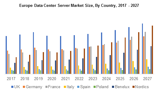 Europe Data Center Server Market Size, By Country