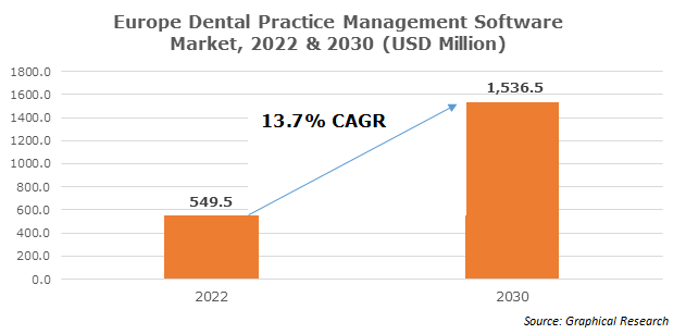 UK Dental Practice Management Software Market, By Component, 2013 – 2024 (USD Million)