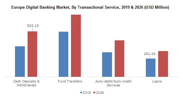 Europe Digital Banking Market
