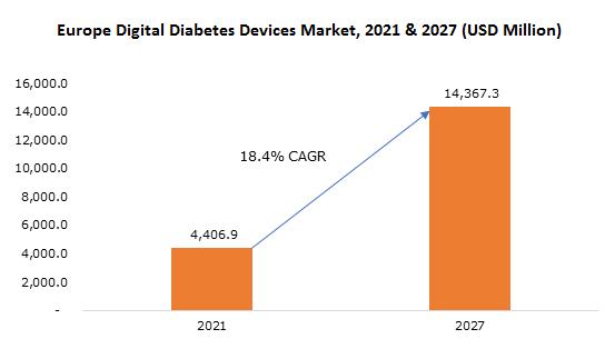 Europe Digital Diabetes Devices Market