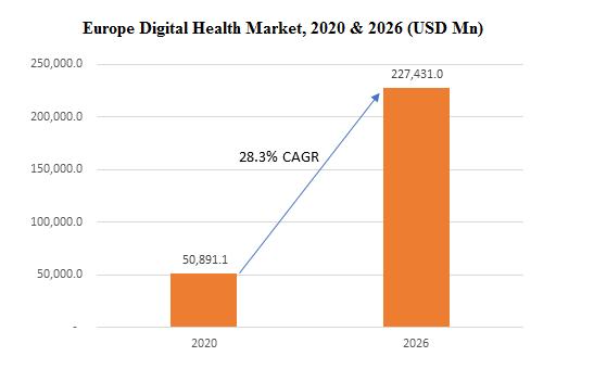 Europe Digital Health Market, 2018 & 2025 (USD Bn)