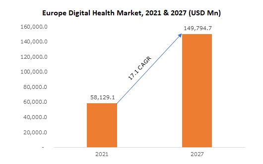 Europe Digital Health Market