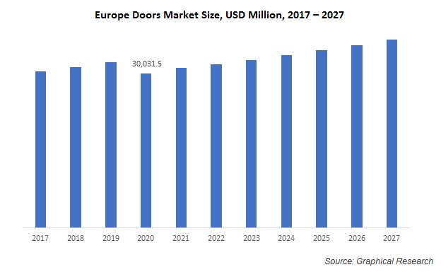 Europe Doors Market