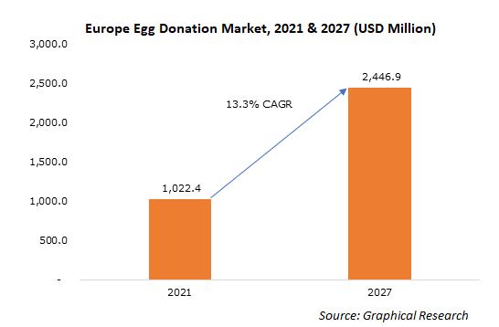 Europe Egg Donation Market