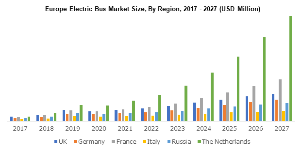 Europe Electric Bus Market Size, By Region