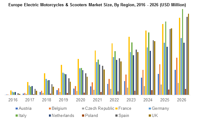 Europe Electric Motorcycles & Scooters Market