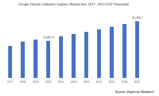 Europe Electric Outboard Engines Market