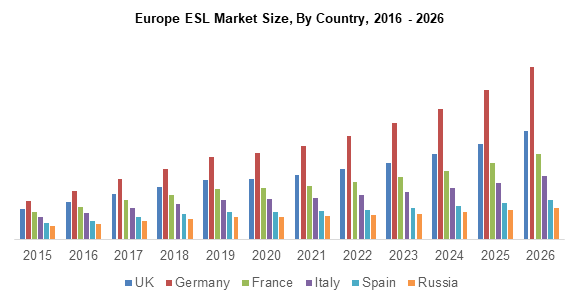 The Europe electronic shelf label market