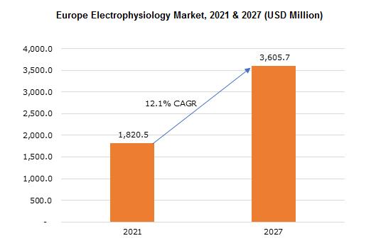 Europe Electrophysiology Market