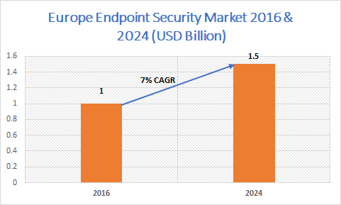 Europe Endpoint Security Market