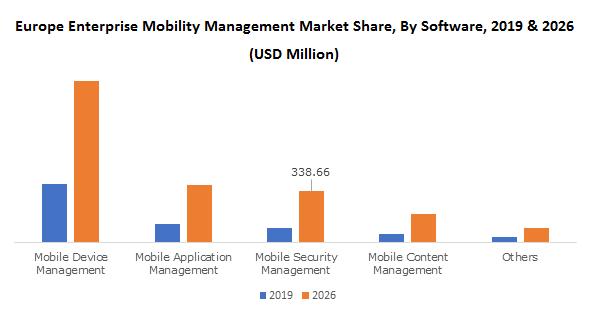 Europe Enterprise Mobility Management Market