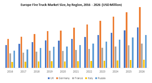 Europe Fire Truck Market