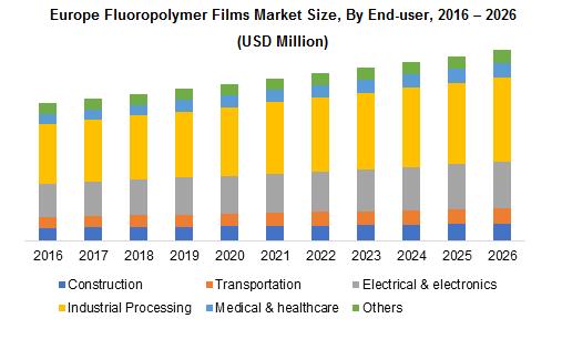 Europe Fluoropolymer Films Market