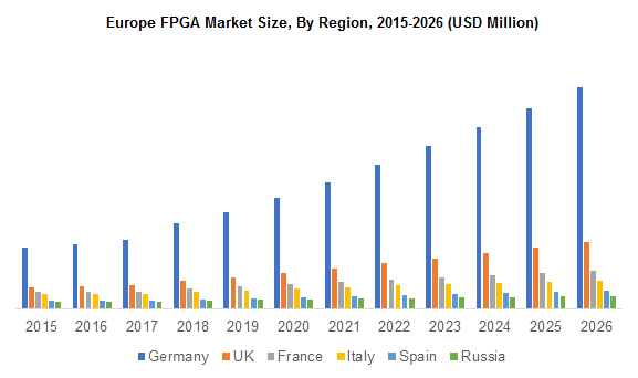 Europe FPGA Market