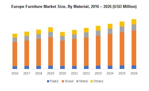 Europe Furniture Market
