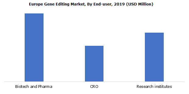 Europe Gene Editing Market By End-user