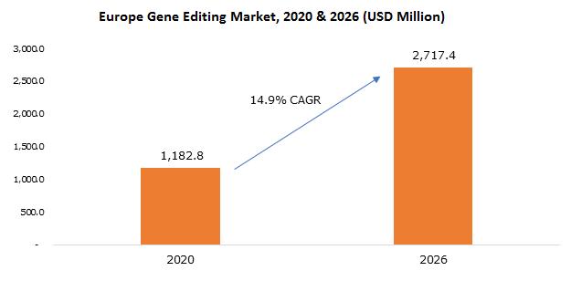 Europe Gene Editing Market