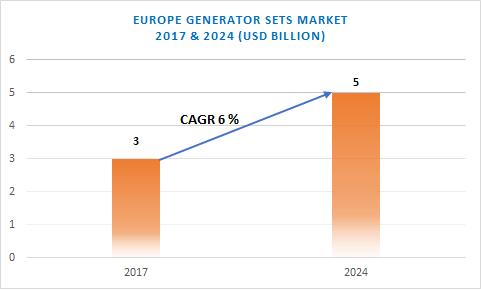 Europe Generator Sets Market