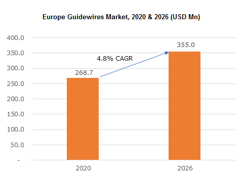 Europe Guidewires Market
