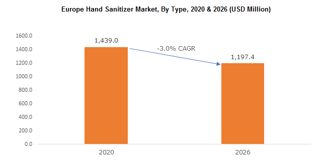 Europe Hand Sanitizer Market
