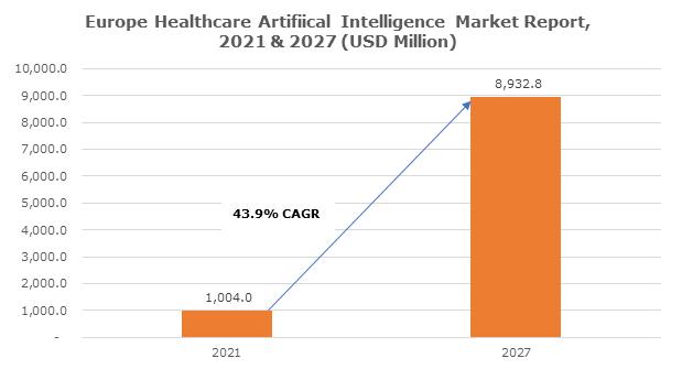 Europe Healthcare Artifiical Intelligence Market