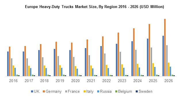 Europe Heavy-Duty Trucks Market