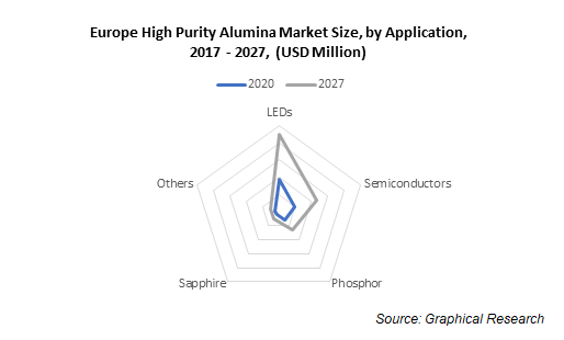 Europe High Purity Alumina Market Size, by Application