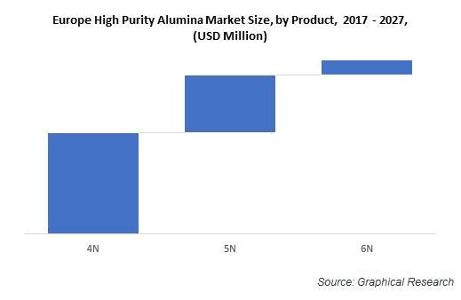 Europe High Purity Alumina Market Size, by Product