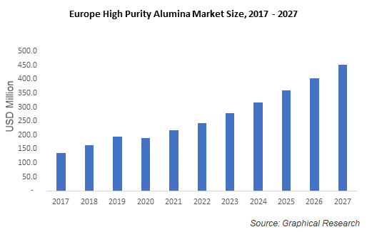 Europe High Purity Alumina Market