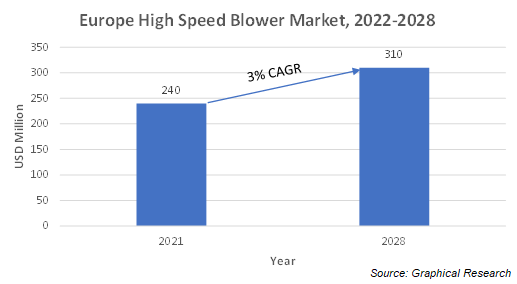 Europe High Speed Blower Market
