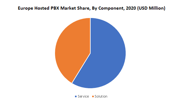 Europe Hosted PBX Market Share, By Component