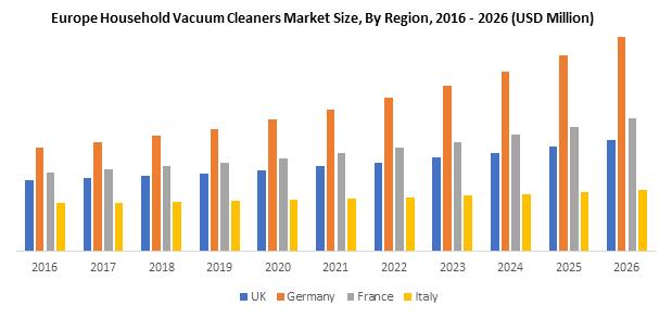 Europe Household Vacuum Cleaners Market
