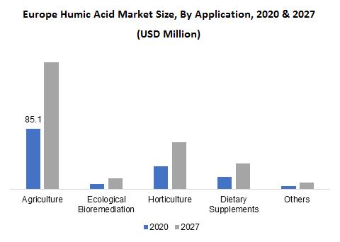 Europe Humic Acid Market