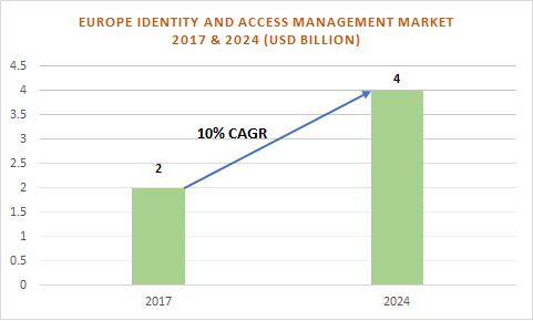 Europe Identity and Access Management (IAM) Market