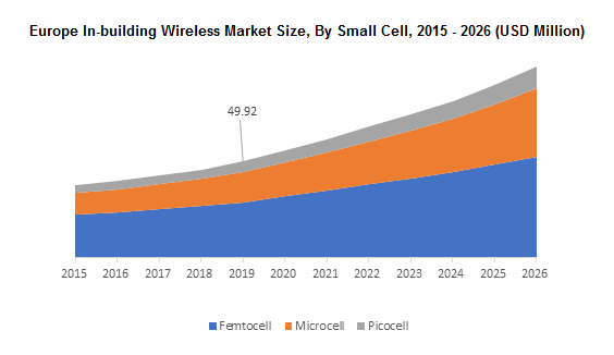 Europe In-building Wireless Market