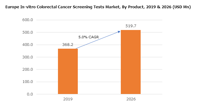 Europe In Vitro Colorectal Cancer Screening Tests Market 2026 By Test Type