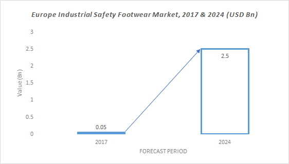 Europe Industrial Safety Footwear Market Share Growth Forecast 2024