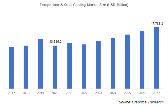 Europe Iron & Steel Casting Market