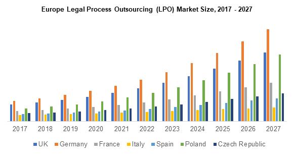 Europe Legal Process Outsourcing (LPO) Market