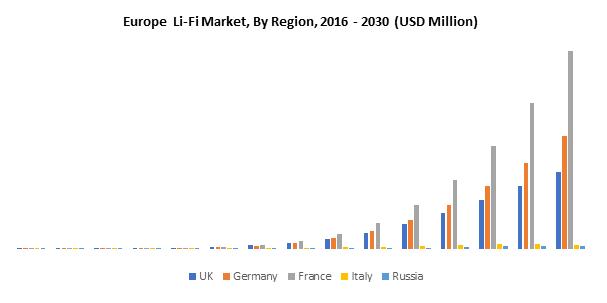 Europe Li-Fi Market
