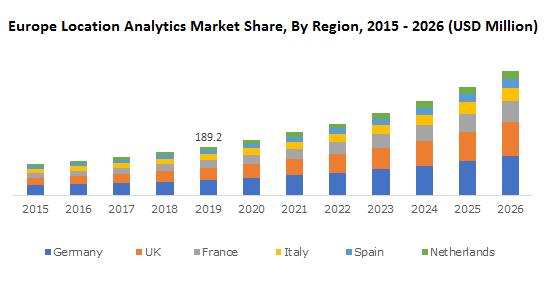Europe Location Analytics Market