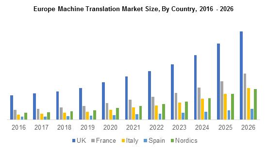 Europe Machine Translation Market