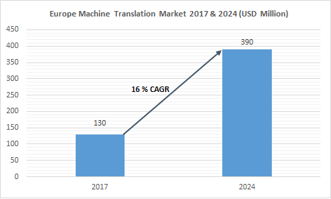 Europe machine translation market