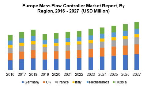 Europe Mass Flow Controller Market Report, By Region