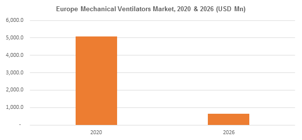 Europe Mechanical Ventilators Market