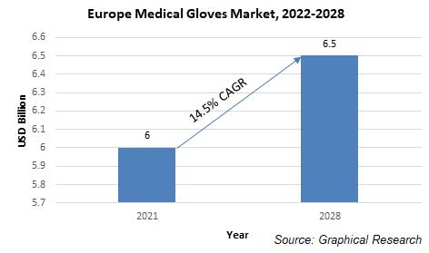 Europe Medical Gloves Market