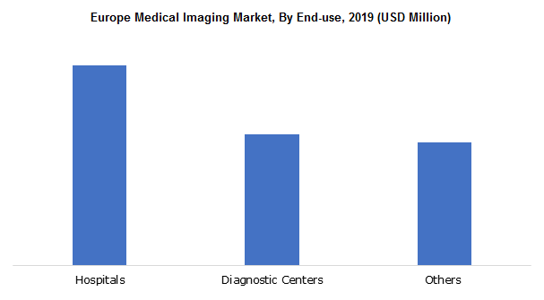 Europe Medical Imaging Market