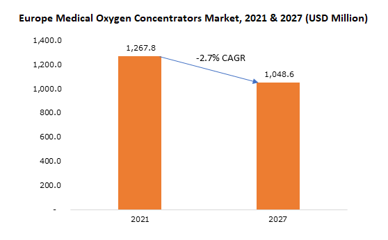 Europe Medical Oxygen Concentrators Market, 2017 & 2025 (USD Million)