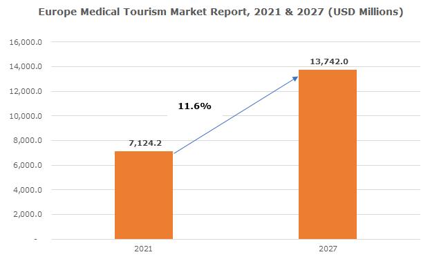 Europe Medical Tourism Market